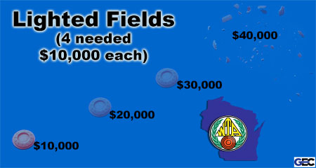 Homegrounds Lighted Fields Funding Meter